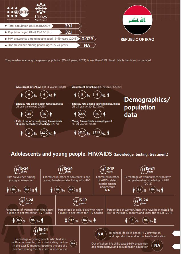 HIV/AIDS Infographics - Iraq country profile