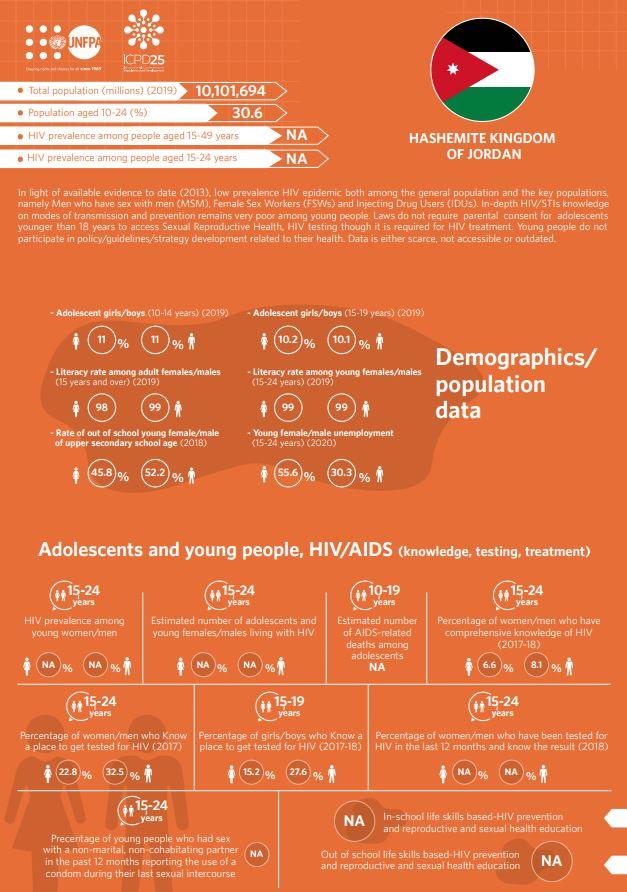 HIV/AIDS Infographics - Jordan country profile