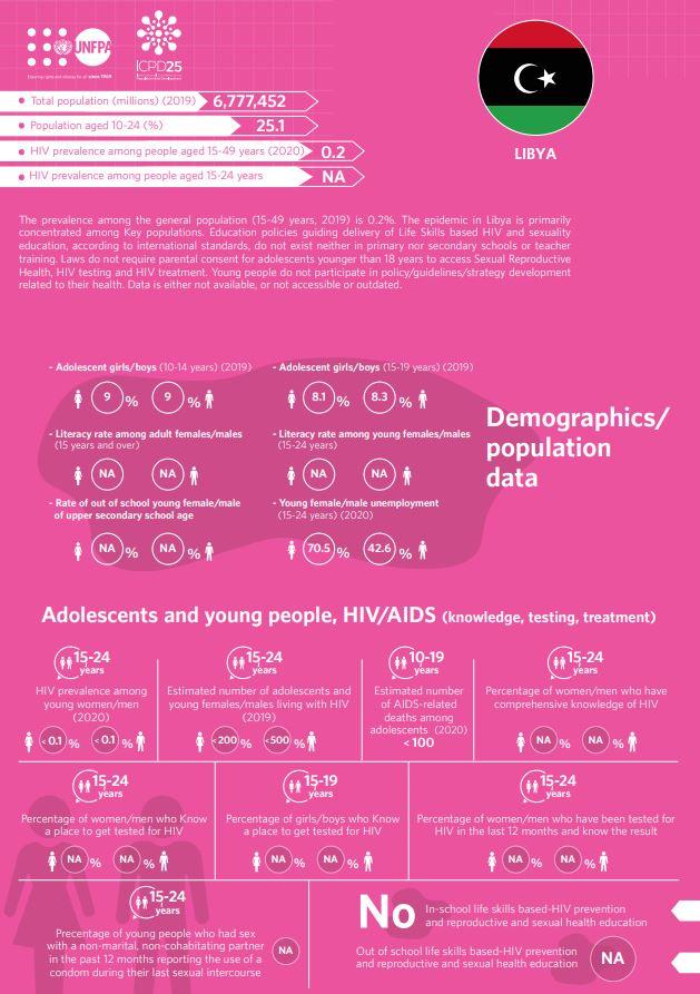 HIV/AIDS Infographics - Libya country profile