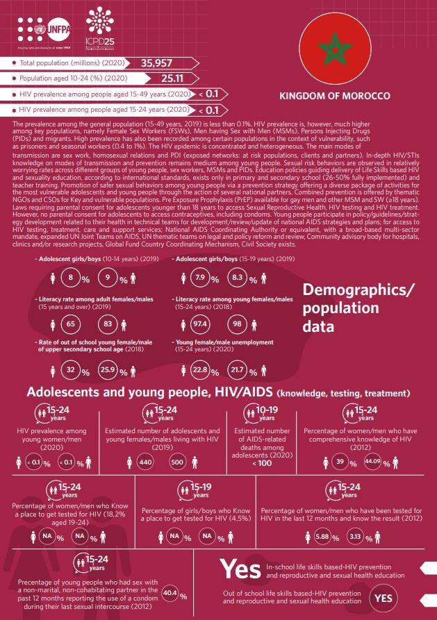 HIV/AIDS Infographics - Morocco country profile