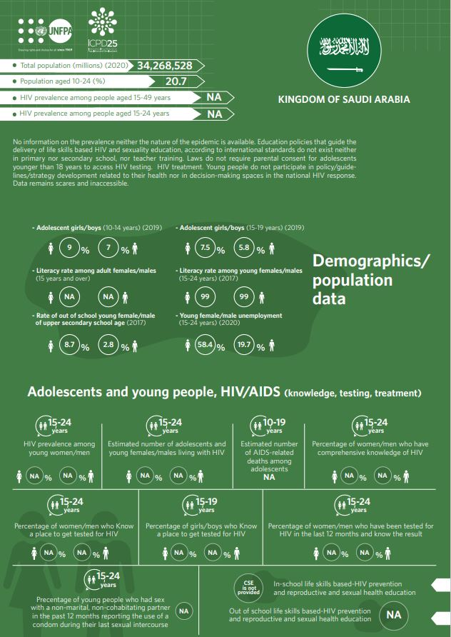 HIV/AIDS Infographics - Saudi Arabia country profile