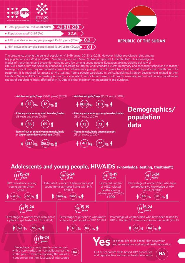HIV/AIDS Infographics - Sudan country profile