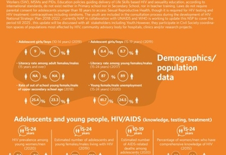 HIV/AIDS Infographics - Egypt country profile