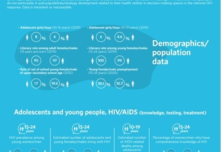 HIV/AIDS Infographics - Kuwait country profile