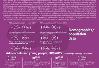 HIV/AIDS Infographics - Tunisia country profile