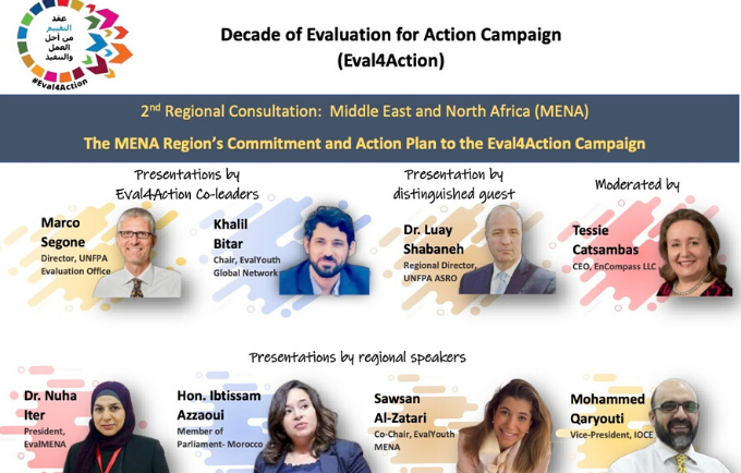Decade of Evaluation for Action